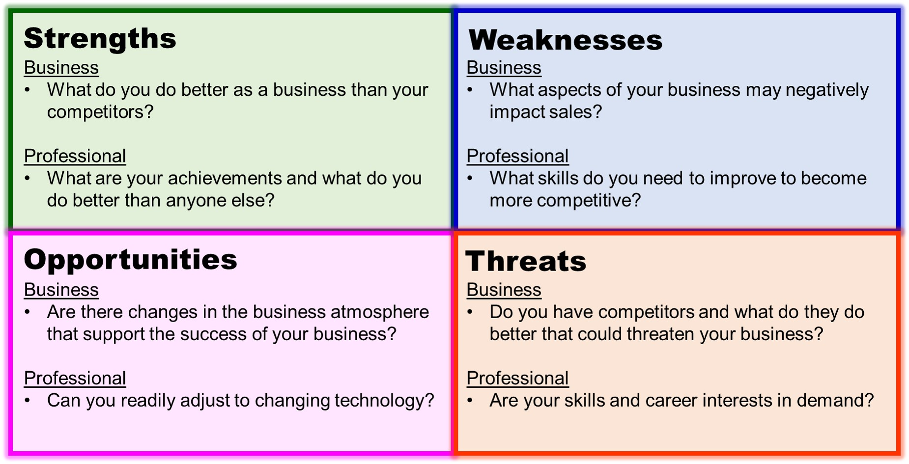 using a swot analysis for assessing the business of yourself comparison of a business and personal swot analysis